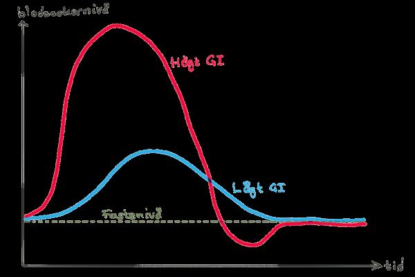 Graf som visat nivån av blodsocker över tid för livsmedel med lågt respektive högt glykiskt index (GI)